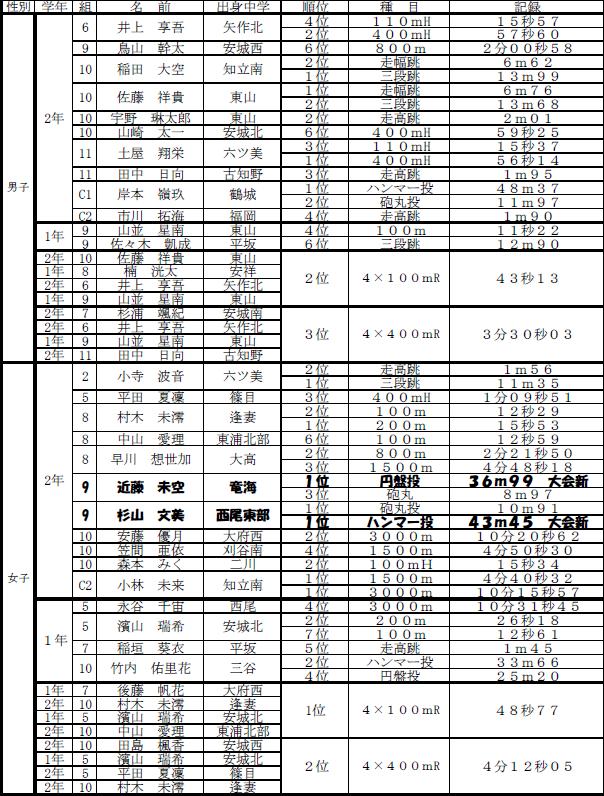 静岡 県 陸上 県 ランキング